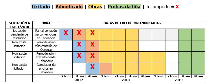 CALENDRIO_OBRAS_TAV AVE_GALICIA